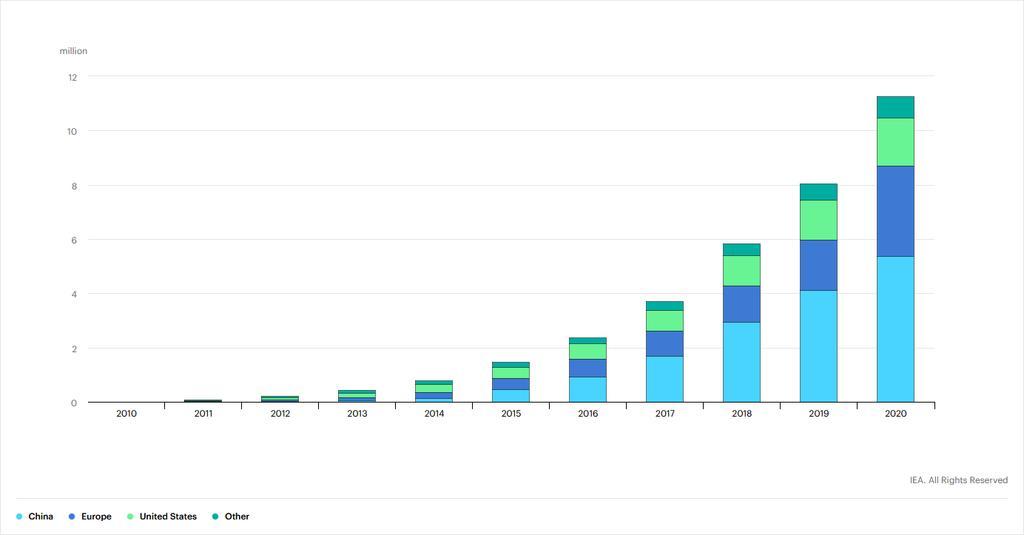 IEA Global Electric Vehicle Outlook 2021